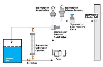Sigmamotor chemical feed system